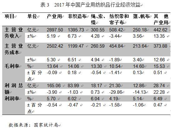 2017年中国产业用纺织品行业运行分析